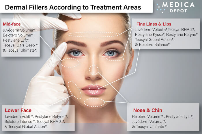Dermal Fillers According to Treatment Areas